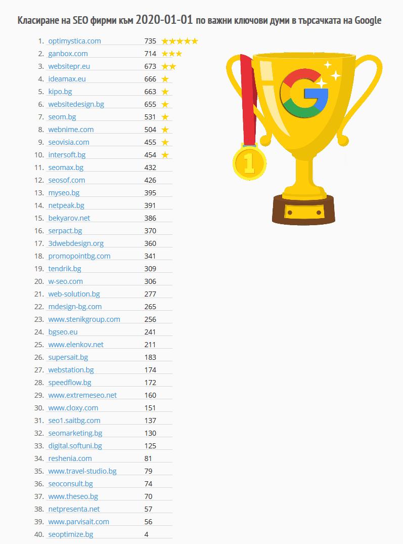 Класиране на SEO фирми към 2020-01-01 по важни ключови думи в търсачката на Google