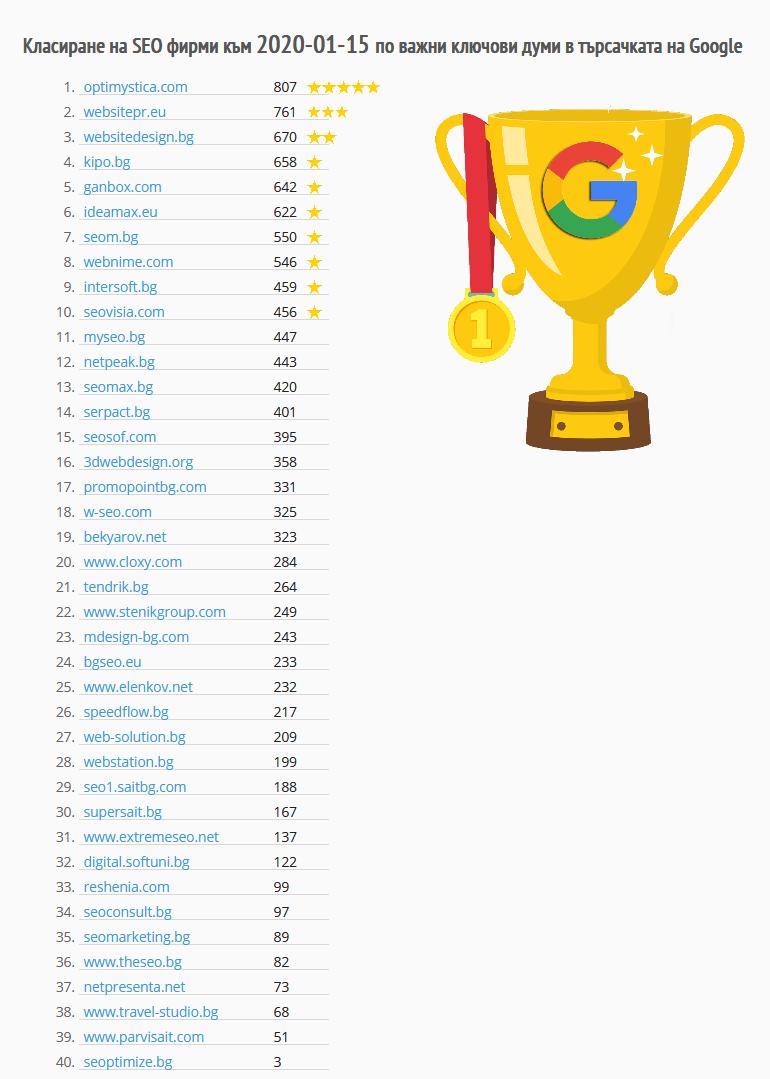 Класиране на SEO фирми към 2020-01-15 по важни ключови думи в търсачката на Google